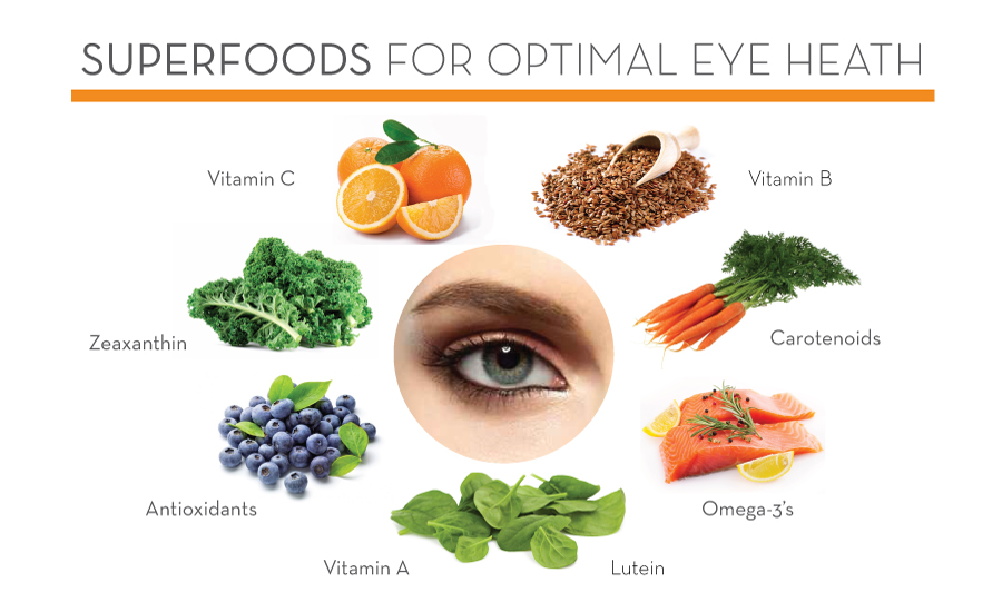 Foods Rich For Eye Health