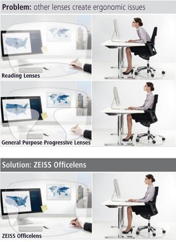 Zeiss Office Lenses