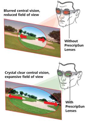 PrescripSun lenses